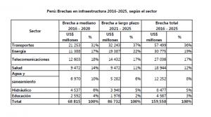 Fuente: Plan Nacional de Infraestructura 2016-2025. Elaboración: Aurum Consultoría y Mercado