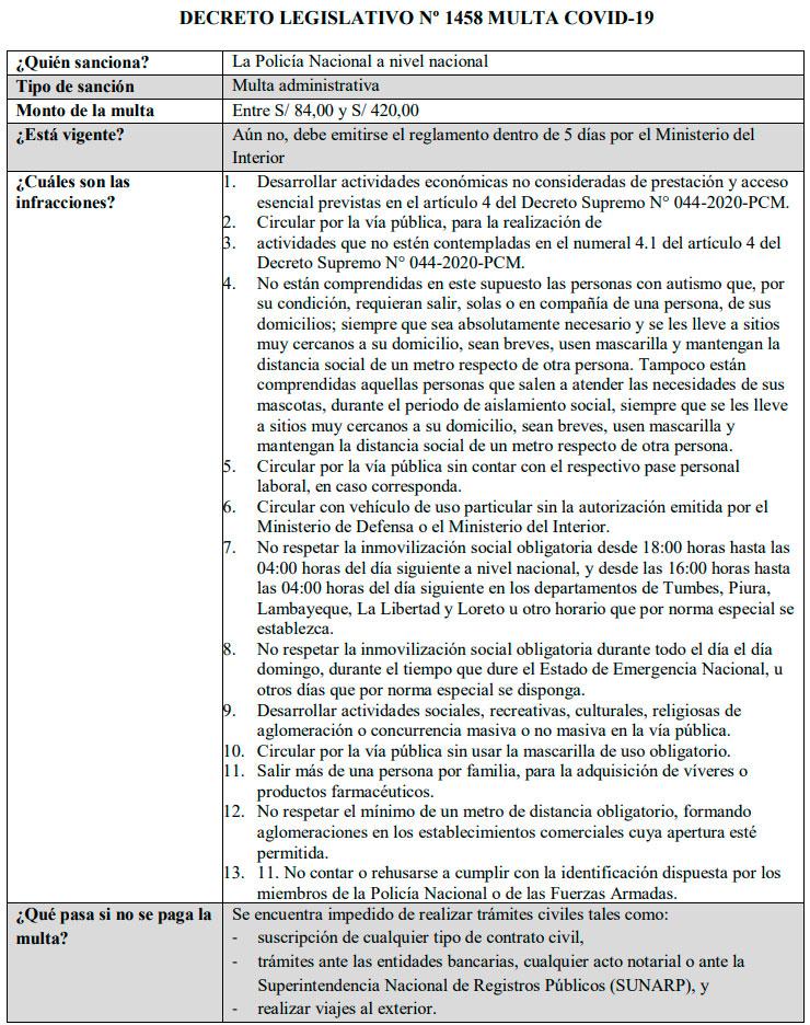 Decreto Legislativo N 1458 Multa COVID-19