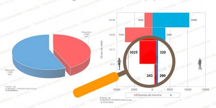 Este es el reporte de la Dirección de Epidemiología de la Geresa. Allí se observa las cifras de niños y adolescentes infectados por el COVID-19.